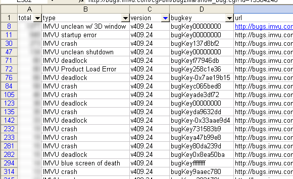 A screenshot of our aggregate bug report data